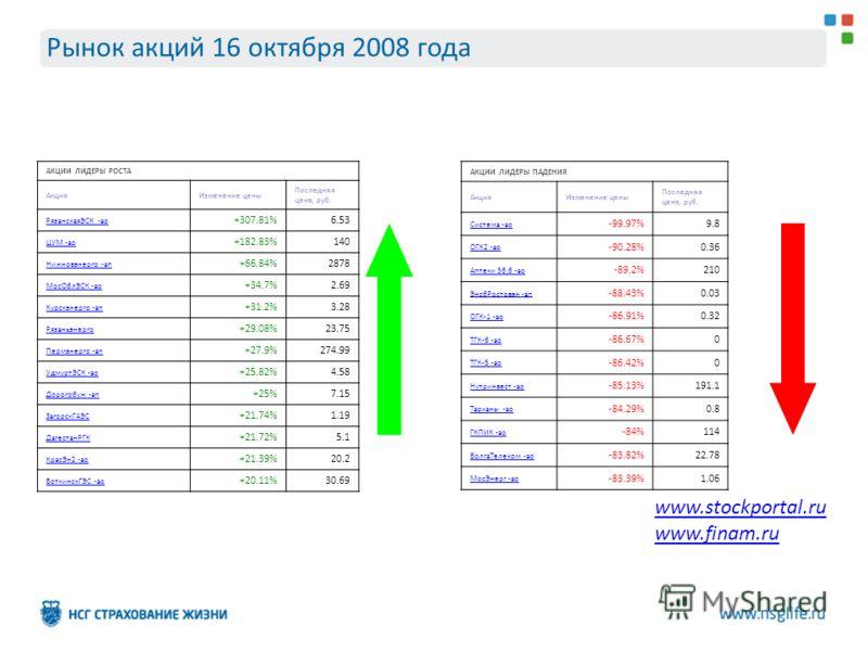 Рынок акций 16 октября 2008 года АКЦИИ ЛИДЕРЫ РОСТА АкцияИзменение цены Последняя цена, руб. РязанскаяЭСК -ао +307.81%6.53 ЦУМ -ао +182.83%140 Нижновэнерго -ап +66.84%2878 МосОблЭСК -ао +34.7%2.69 Курскэнерго -ап +31.2%3.28 Рязаньэнерго +29.08%23.75