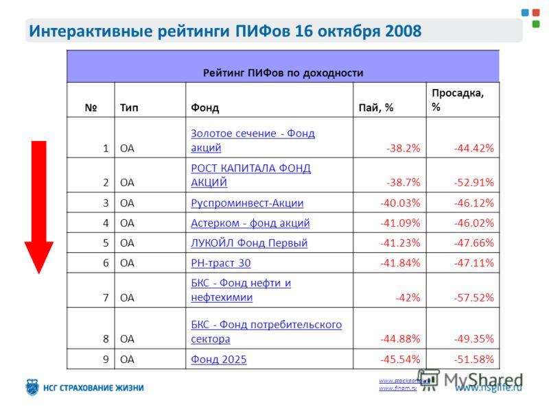 Интерактивные рейтинги ПИФов 16 октября 2008 Рейтинг ПИФов по доходности ТипФондПай, % Просадка, % 1ОА Золотое сечение - Фонд акций-38.2%-44.42% 2ОА РОСТ КАПИТАЛА ФОНД АКЦИЙ-38.7%-52.91% 3ОАРуспроминвест-Акции-40.03%-46.12% 4ОААстерком - фонд акций-4