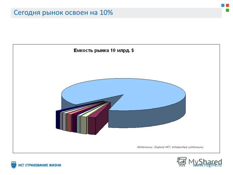 Сегодня рынок освоен на 10% Источники: Оценка НСГ, открытые источники