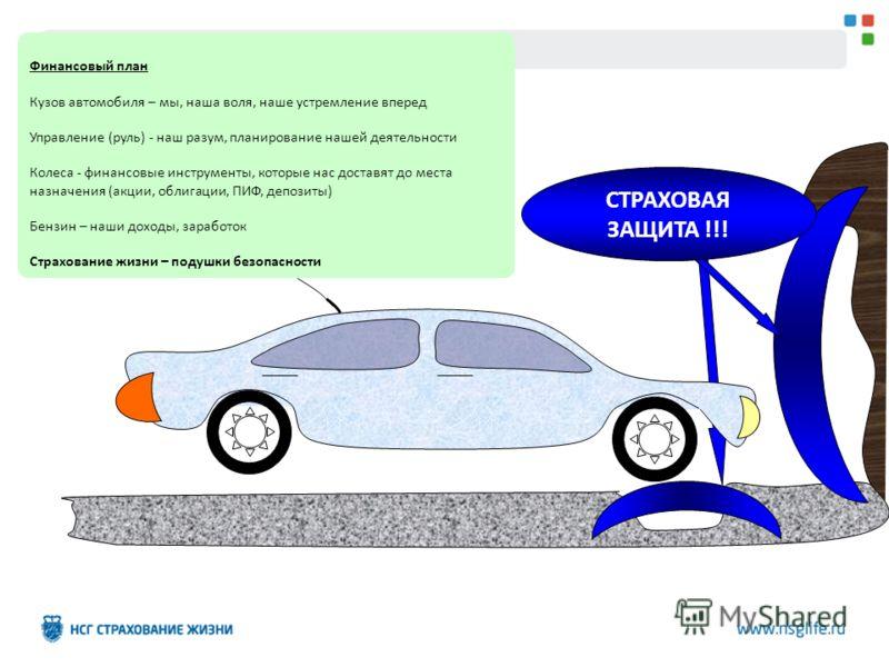 Финансовый план Кузов автомобиля – мы, наша воля, наше устремление вперед Управление (руль) - наш разум, планирование нашей деятельности Колеса - финансовые инструменты, которые нас доставят до места назначения (акции, облигации, ПИФ, депозиты) Бензи
