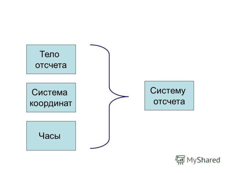Тело отсчета Часы Система координат Систему отсчета