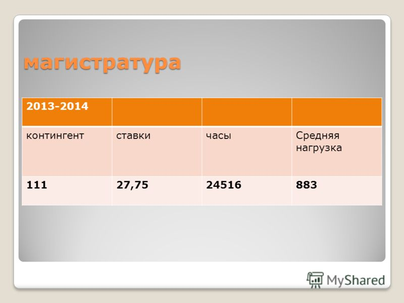 2013-2014 контингентставкичасыСредняя нагрузка 11127,7524516883 магистратура