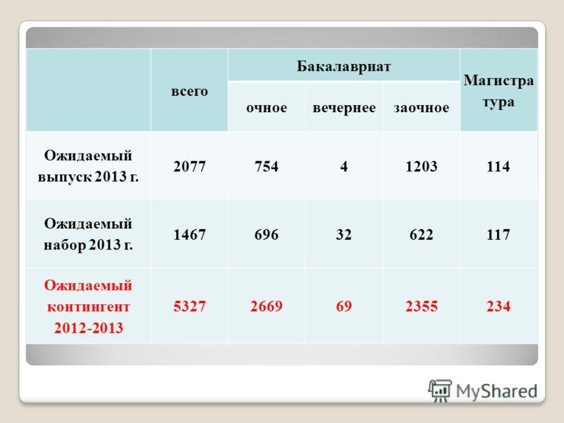 всего Бакалавриат Магистра тура очноевечернеезаочное Ожидаемый выпуск 2013 г. 207775441203114 Ожидаемый набор 2013 г. 146769632622117 Ожидаемый контингент 2012-2013 53272669692355234