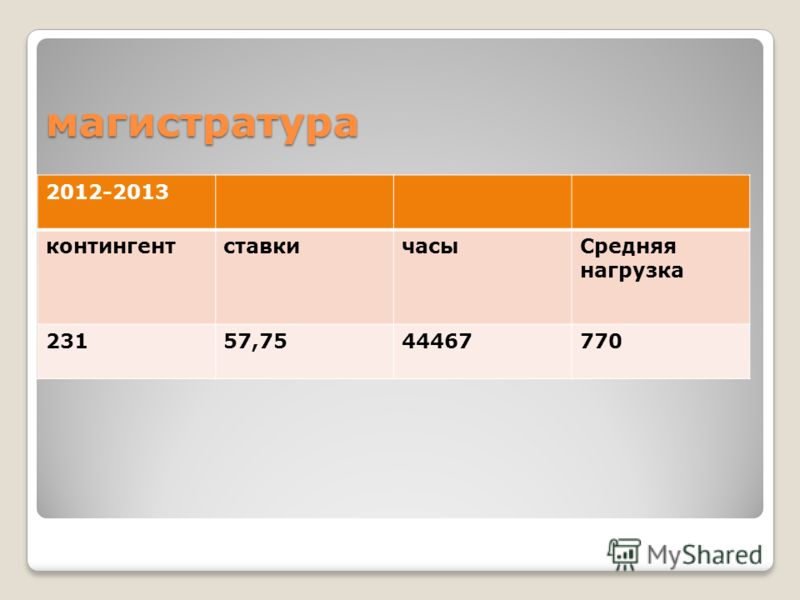 магистратура 2012-2013 контингентставкичасыСредняя нагрузка 23157,7544467770