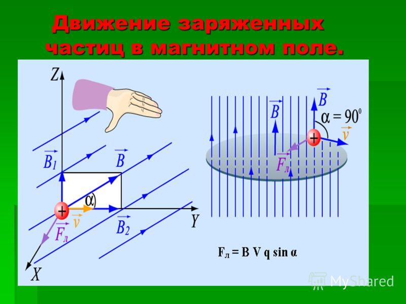 Движение заряженных частиц в магнитном поле. Сила Лоренца Движение заряженных частиц в магнитном поле. Сила Лоренца