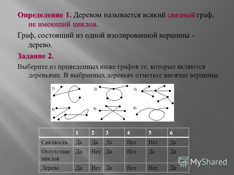 Определение 1. связный не имеющий циклов Определение 1. Деревом называется всякий связный граф, не имеющий циклов. Граф, состоящий из одной изолированной вершины - дерево. Задание 2. Выберите из приведенных ниже графов те, которые являются деревьями.