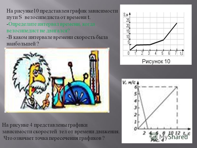 Рисунок 10 На рисунке 10 представлен график зависимости пути S велосипедиста от времени t. - Определите интервал времени, когда велосипедист не двигался ? - В каком интервале времени скорость была наибольшей ? На рисунке 4 представлены графики зависи