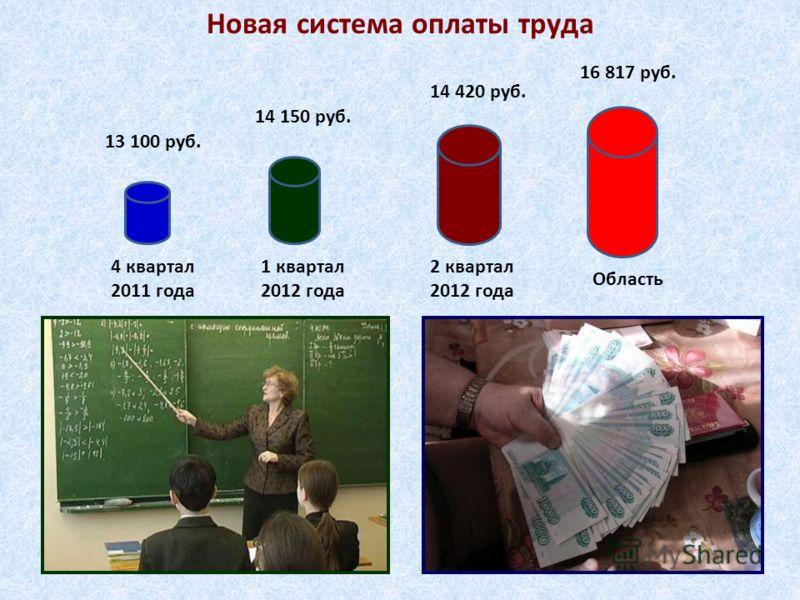 Новая система оплаты труда 4 квартал 2011 года 1 квартал 2012 года 2 квартал 2012 года 13 100 руб. 14 150 руб. 14 420 руб. Область 16 817 руб.