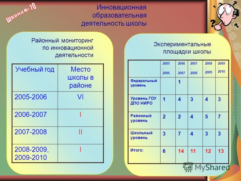 Инновационная образовательная деятельность школы Районный мониторинг по инновационной деятельности Учебный годМесто школы в районе 2005-2006VI 2006-2007I 2007-2008II 2008-2009, 2009-2010 I 2005 - 2006 - 2007 - 2008 2008 - 2009 2009 - 2010 Федеральный