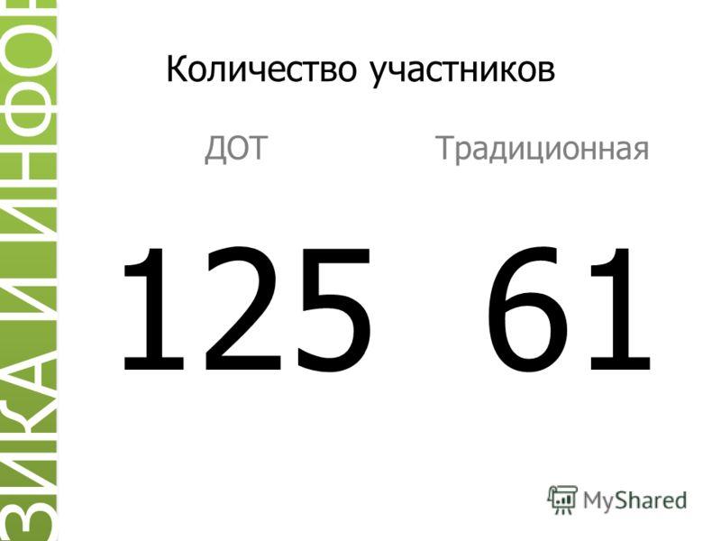 Количество участников ДОТТрадиционная 125 61 ИЗИКА И ИНФОРМ