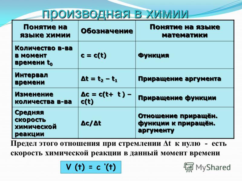 Если C(t) – закон изменения количества вещества, вступившего в химическую реакцию, то скорость v(t) химической реакции в момент времени t равна производной: