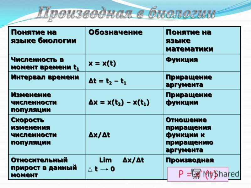 По известной зависимости численности популяции x (t) определить относительный прирост в момент времени t.