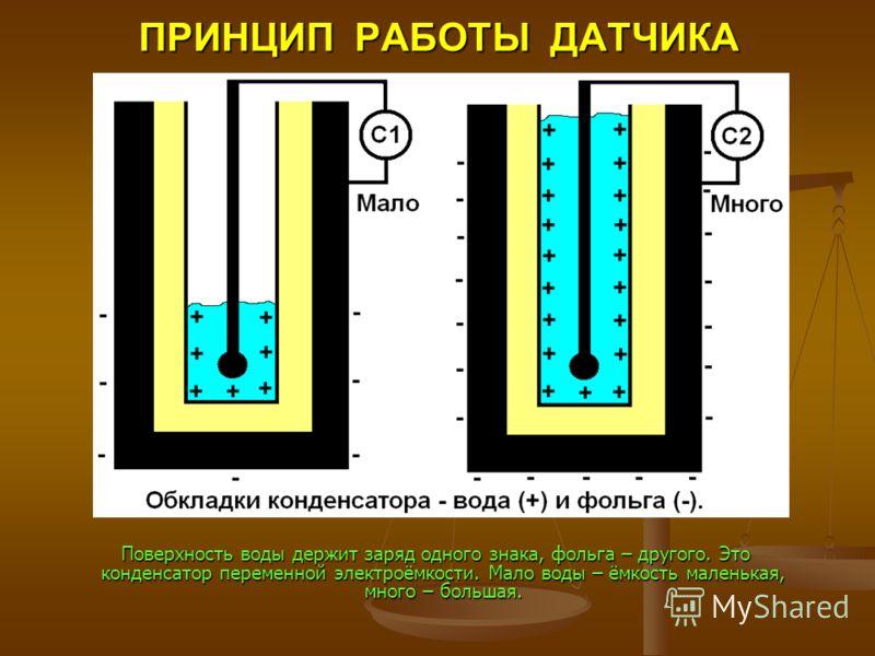 ПРИНЦИП РАБОТЫ ДАТЧИКА Поверхность воды держит заряд одного знака, фольга – другого. Это конденсатор переменной электроёмкости. Мало воды – ёмкость маленькая, много – большая. Поверхность воды держит заряд одного знака, фольга – другого. Это конденса