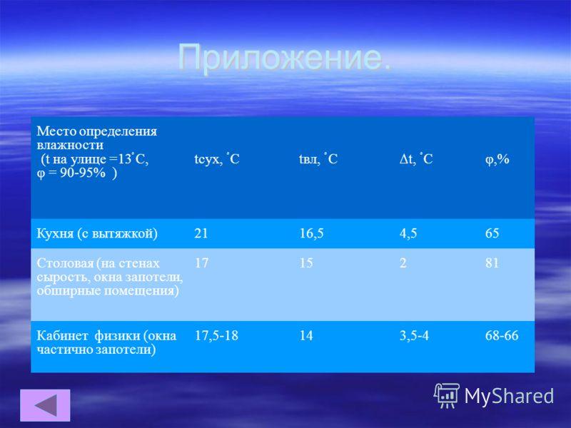 Приложение. Место определения влажности (t на улице =13 ْ С, φ = 90-95% ) tсух, ْ С tвл, ْ С t, ْ С φ,% Кухня (с вытяжкой)2116,54,565 Столовая (на стенах сырость, окна запотели, обширные помещения) 1715281 Кабинет физики (окна частично запотели) 17,5