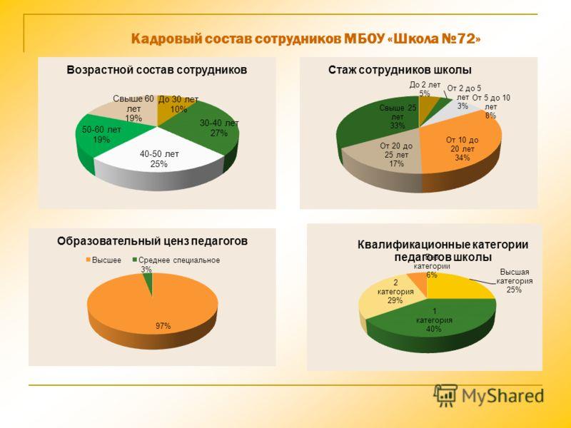 Кадровый состав сотрудников МБОУ «Школа 72»