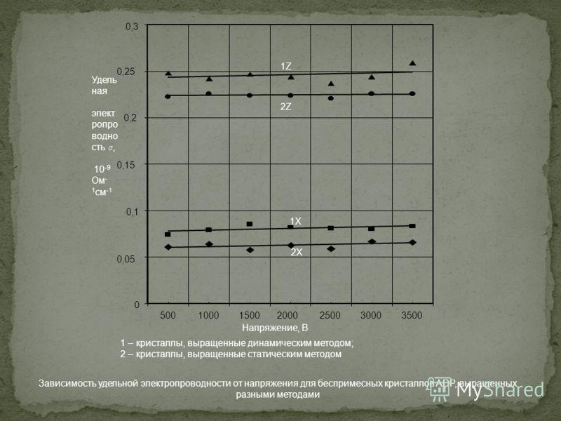 0 0,05 0,1 0,15 0,2 0,25 0,3 50010001500 2000 250030003500 Удель ная элект ропро водно сть, 10 -9 Ом - 1 см -1 Напряжение, В 1 – кристаллы, выращенные динамическим методом; 2 – кристаллы, выращенные статическим методом Зависимость удельной электропро