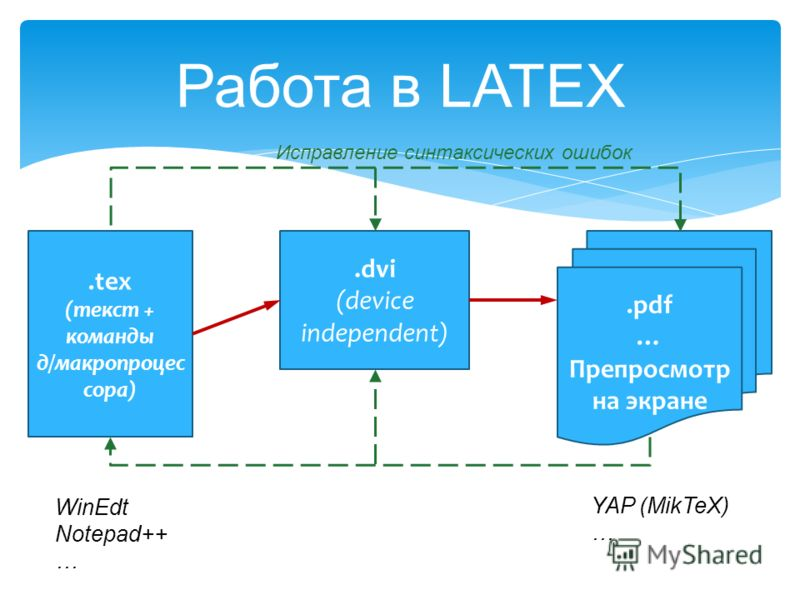Работа в LATEX.tex (текст + команды д/макропроцес сора).dvi (device independent).pdf … Препросмотр на экране Исправление синтаксических ошибок WinEdt Notepad++ … YAP (MikTeX) …