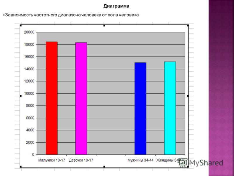 Диаграмма «Зависимость частотного диапазона человека от пола человека