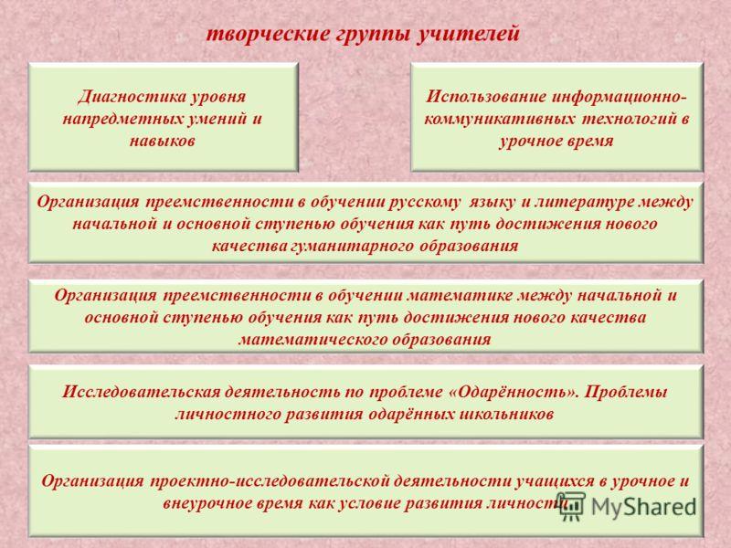 творческие группы учителей Диагностика уровня напредметных умений и навыков Организация проектно-исследовательской деятельности учащихся в урочное и внеурочное время как условие развития личности Организация преемственности в обучении русскому языку
