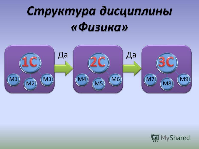 Структура дисциплины «Физика» Да