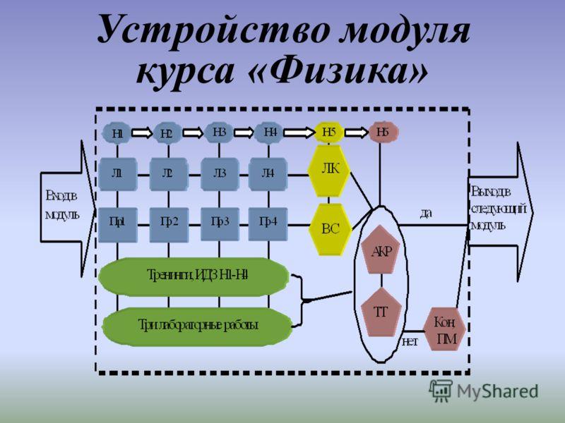 Устройство модуля курса «Физика»