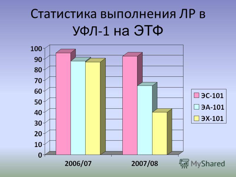 Статистика выполнения ЛР в УФЛ-1 на ЭТФ
