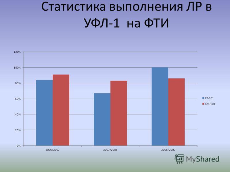 Cтатистика выполнения ЛР в УФЛ-1 на ФТИ