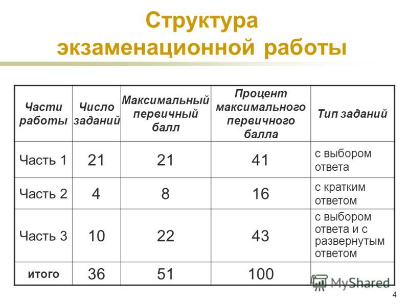4 Структура экзаменационной работы Части работы Число заданий Максимальный первичный балл Процент максимального первичного балла Тип заданий Часть 1 21 41 с выбором ответа Часть 2 4816 с кратким ответом Часть 3 102243 с выбором ответа и с развернутым
