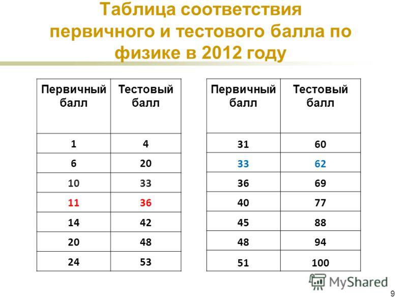 9 Таблица соответствия первичного и тестового балла по физике в 2012 году 50100 Первичный балл Тестовый балл 14 620 1033 1136 1442 2048 2453 50100 Первичный балл Тестовый балл 3160 3362 3669 4077 4588 4894 51100