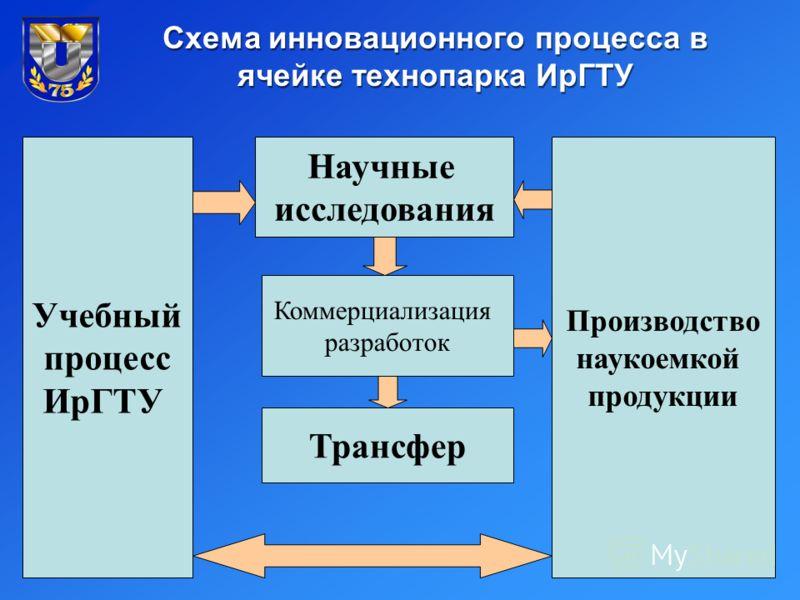 Схема инновационного процесса в ячейке технопарка ИрГТУ Научные исследования Учебный процесс ИрГТУ Коммерциализация разработок Трансфер Производство наукоемкой продукции