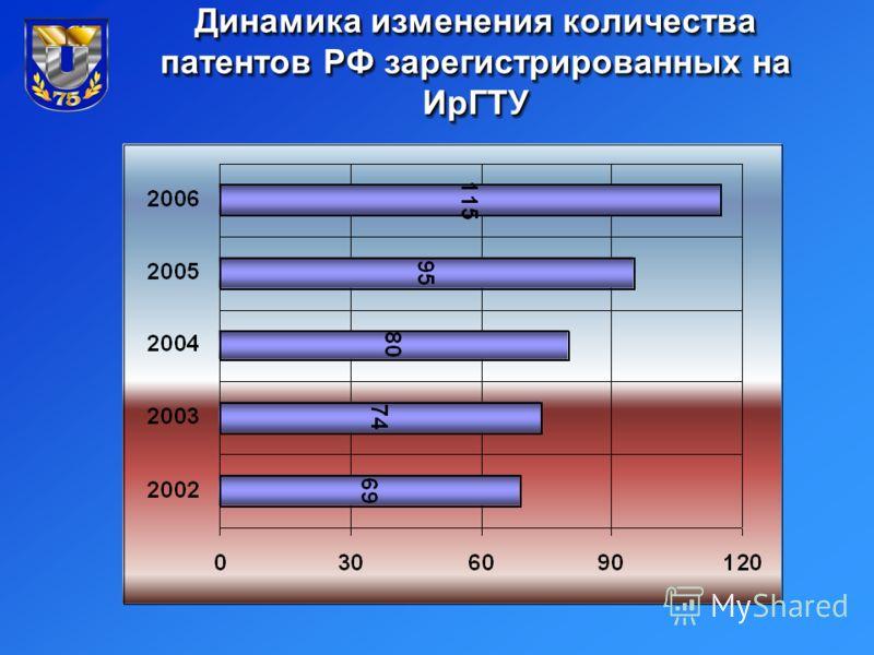 Динамика изменения количества патентов РФ зарегистрированных на ИрГТУ