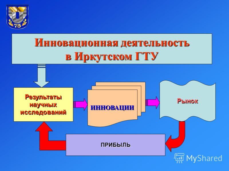 Инновационная деятельность в Иркутском ГТУ Результатынаучныхисследований ИННОВАЦИИ Рынок ПРИБЫЛЬ
