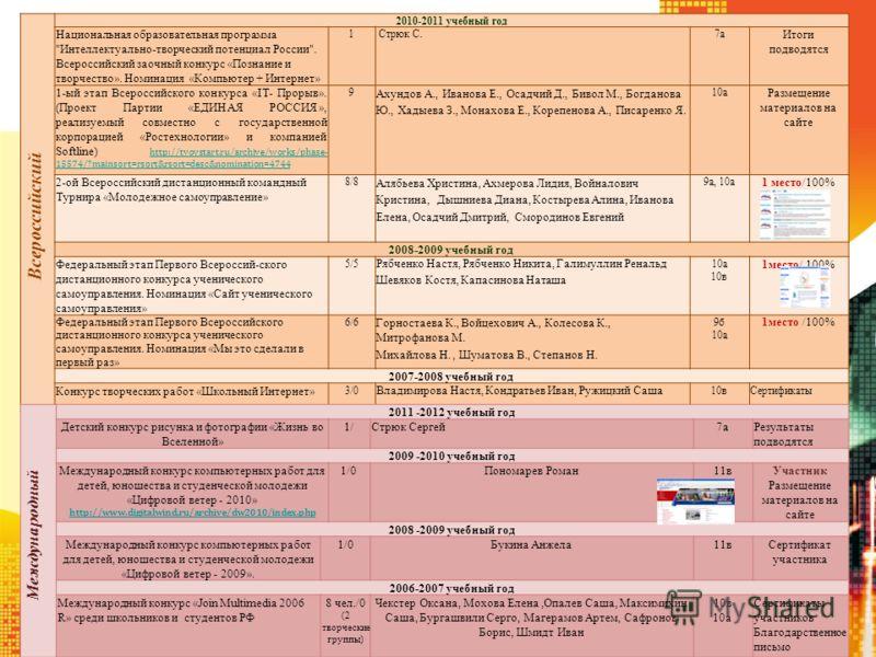 Всероссийский 2010-2011 учебный год Национальная образовательная программа