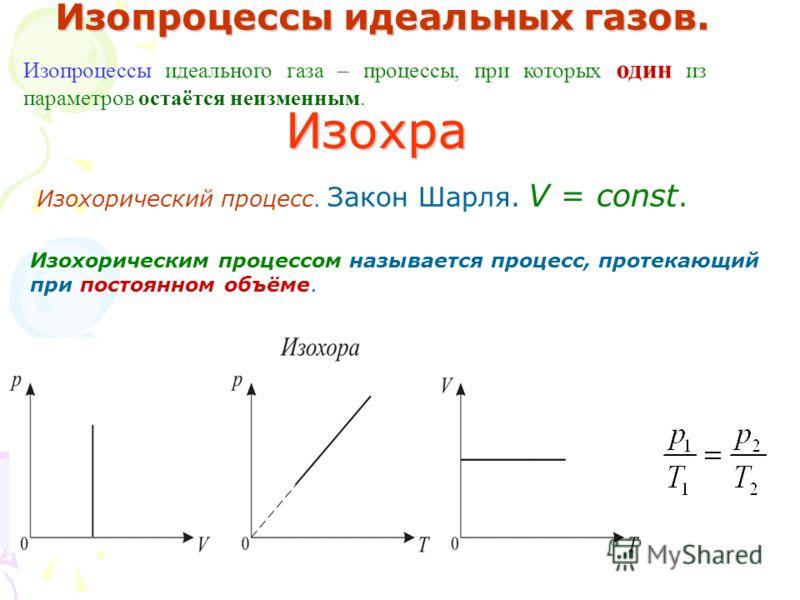 Изопроцессы идеальных газов. Изопроцессы идеального газа – процессы, при которых один из параметров остаётся неизменным. Изохра Изохорический процесс. Закон Шарля. V = const. Изохорическим процессом называется процесс, протекающий при постоянном объё