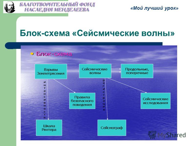 Блок-схема «Сейсмические волны» «Мой лучший урок»