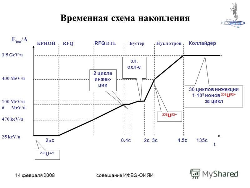 14 февраля 2008совещание ИФВЭ-ОИЯИ12 30 циклов инжекции 1 10 9 ионов 238 U 92+ за цикл t 3.5 GeV/u 400 MeV/u 100 MeV/u 6MeV/u 470 keV/u 25 keV/u 2 с 0.4с 2с 3с 4.5с 135с КРИОН RFQ RFQ DTL Бустер Нуклотрон Коллайдер E ion /A 2 цикла инжек- ции эл. охл