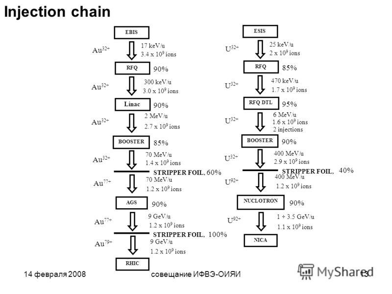 14 февраля 2008совещание ИФВЭ-ОИЯИ13 EBIS RFQ Linac BOOSTER AGS RHIC Au 32+ Au 77+ STRIPPER FOIL, 17 keV/u 300 keV/u 2 MeV/u 70 MeV/u 9 GeV/u 3.4 x 10 9 ions 3.0 x 10 9 ions 2.7 x 10 9 ions 1.4 x 10 9 ions 1.2 x 10 9 ions 90% 85% 60% 90% STRIPPER FOI