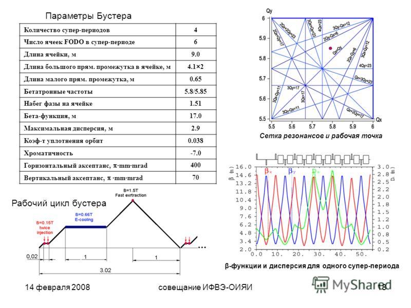 14 февраля 2008совещание ИФВЭ-ОИЯИ18 β - функции и дисперсия для одного супер-периода Сетка резонансов и рабочая точка Количество супер-периодов4 Число ячеек FODO в супер-периоде6 Длина ячейки, м9.0 Длина большого прям. промежутка в ячейке, м4.1×2 Дл