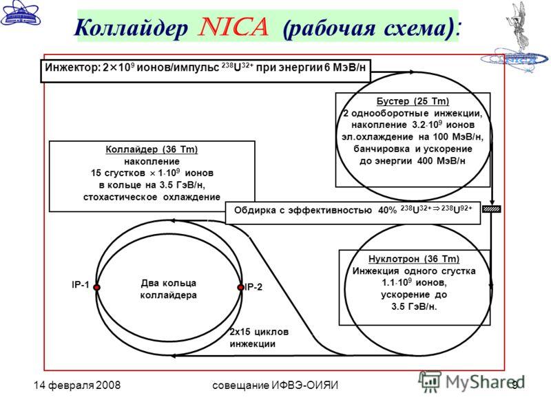 14 февраля 2008совещание ИФВЭ-ОИЯИ9 Коллайдер NICA ( рабочая схема): Бустер (25 Tm) 2 однооборотные инжекции, накопление 3.2 10 9 ионов эл.охлаждение на 100 МэВ/н, банчировка и ускорение до энергии 400 МэВ/н Нуклотрон (36 Tm) Инжекция одного сгустка