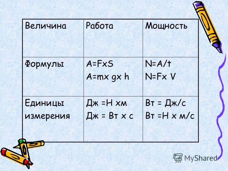 ВеличинаРаботаМощность ФормулыA=FхS A=mх gх h N=A/t N=Fх V Единицы измерения Дж =Н хм Дж = Вт х с Вт = Дж/c Вт =Н х м/c