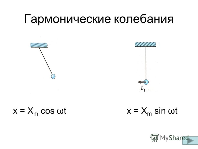 число колебаний в единицу времени называется частотой; υ = 1/Т – линейная частота колебаний υ = n/t; υ = [ Гц ] ω = 2 π /Т –циклическая частота колебаний ω = [ рад/с ] Т – время одного полного колебания называется периодом; Т = t/n, где n – число пол