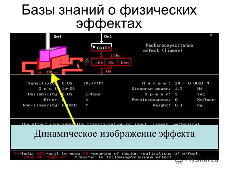 Динамическое изображение эффекта Базы знаний о физических эффектах