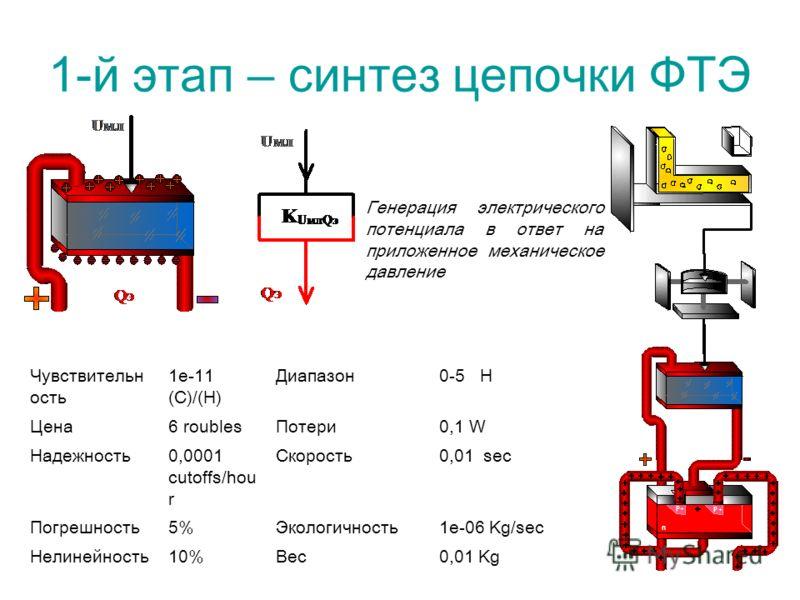 Генерация электрического потенциала в ответ на приложенное механическое давление Чувствительн ость 1е-11 (C)/(Н) Диапазон0-5 Н Цена6 roublesПотери0,1 W Надежность0,0001 cutoffs/hou r Скорость0,01 sec Погрешность5%Экологичность1е-06 Kg/sec Нелинейност