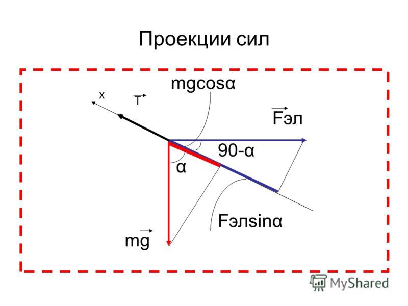 Проекции сил mgcоsα mg Fэл Fэлsinα α 90-α х Т