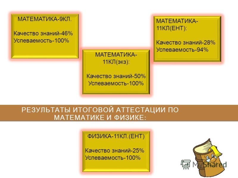 РЕЗУЛЬТАТЫ ИТОГОВОЙ АТТЕСТАЦИИ ПО МАТЕМАТИКЕ И ФИЗИКЕ : МАТЕМАТИКА-9КЛ. Качество знаний-46% Успеваемость-100% МАТЕМАТИКА- 11КЛ(экз): Качество знаний-50% Успеваемость-100% МАТЕМАТИКА- 11КЛ(ЕНТ): Качество знаний-28% Успеваемость-94% ФИЗИКА-11КЛ.(ЕНТ) К