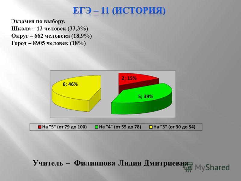 Экзамен по выбору. Школа – 13 человек (33,3%) Округ – 662 человека (18,9%) Город – 8905 человек (18%) Учитель – Филиппова Лидия Дмитриевна