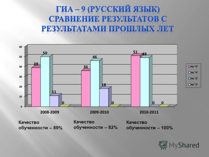 Качество обученности – 89% Качество обученности – 82% Качество обученности – 100%