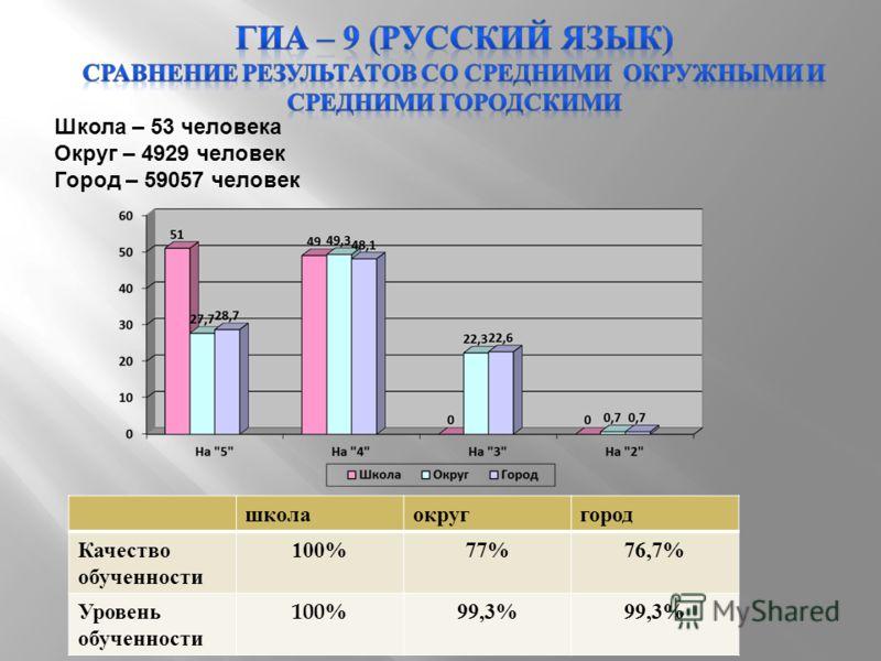 Школа – 53 человека Округ – 4929 человек Город – 59057 человек школаокруггород Качество обученности 100%77%76,7% Уровень обученности 100%99,3%
