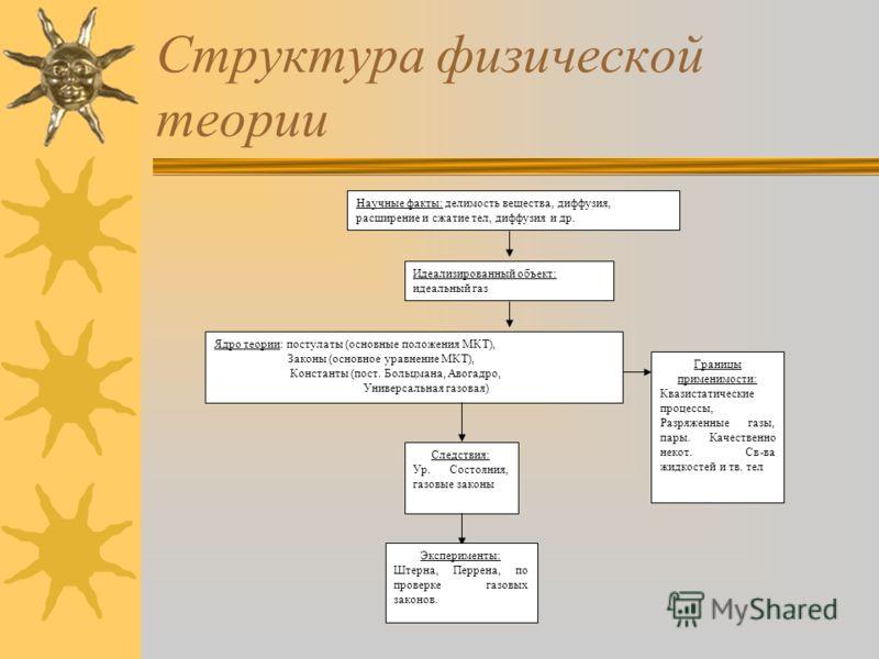 Структура физической теории Научные факты Идеализированный объект Ядро теории: постулаты, законы, константы. Следствия Эксперимент Границы применимости