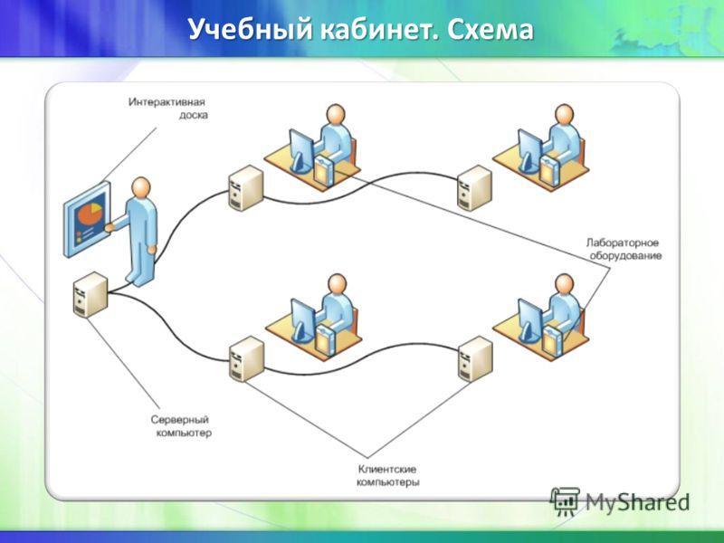 Учебный кабинет. Схема